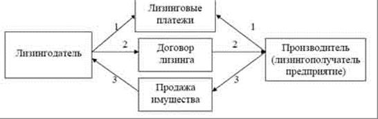 Схема обратного лизинга
