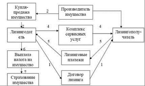 Схема полного лизинга